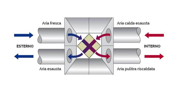 Ventilazione meccanica controllata vmc ecoclima padova - Scambiatore di aria ...