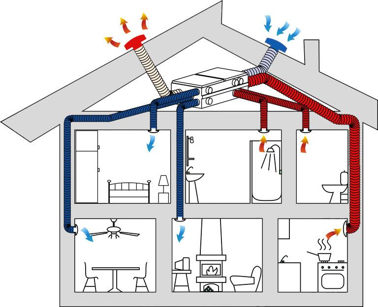 Mechanical ventilation vmc ecoclima padova - Dimensionnement vmc double flux ...